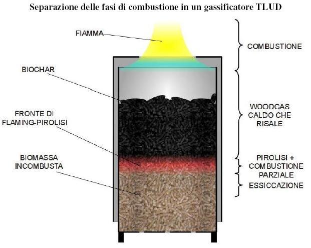 Costruire una stufa pirolitica fai da te a pellet blog for Pirolisi fai da te